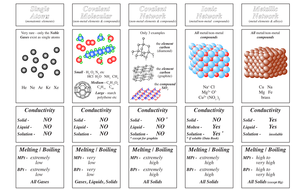 Chemistry Teaching Resources Gordon Watson Kelso High School – Worksheet on Chemical Bonding